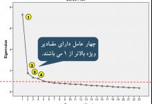 آموزش تحلیل عاملی اکتشافی شکل (10)
