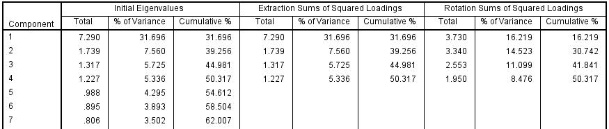 آموزش تحلیل عاملی اکتشافی شکل (9)