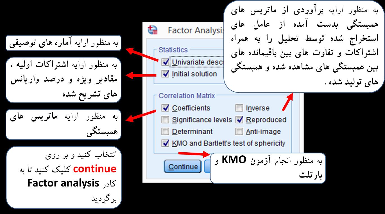 تحلیل عاملی اکتشافی شکل (2)