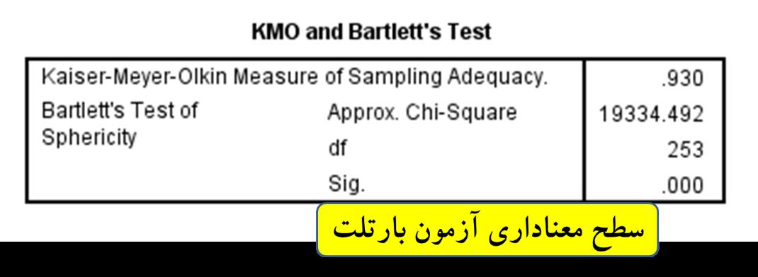 تحلیل عاملی اکتشافی شکل (6)