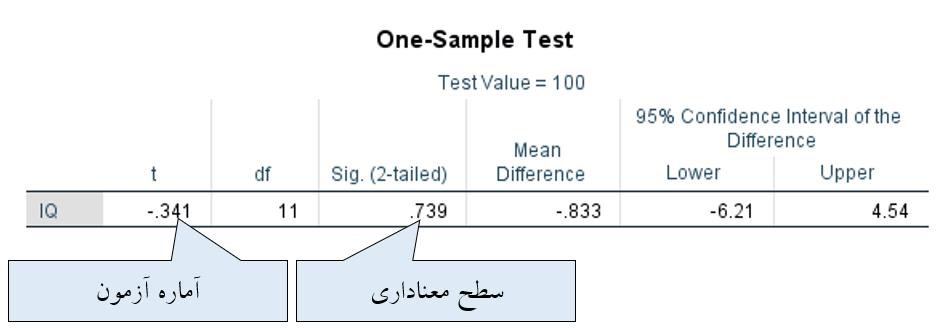 خروجی دوم آزمون تی تک نمونه ای