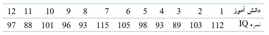 مثال آزمون تی تک نمونه ای در نرم افزار SPSS