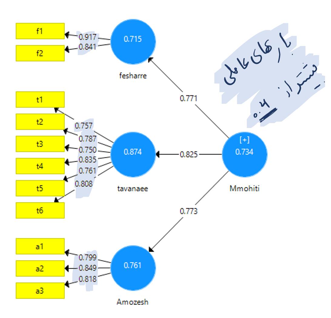 تحلیل_عاملی_تاییدی_در_نرم_افزار_SmartPLS