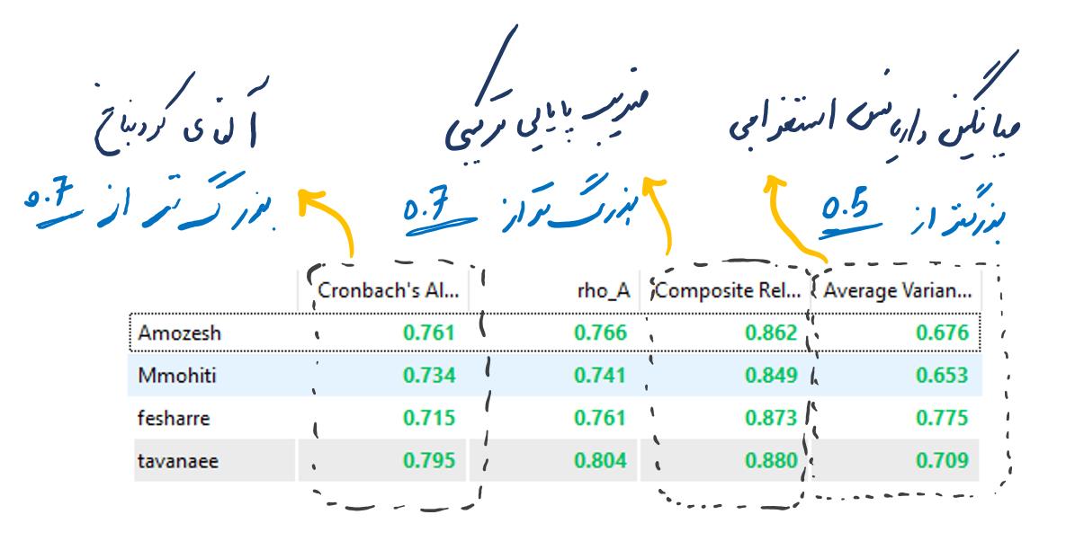 شاخص_های_بررسی_مدل_تحلیل_عاملی_تاییدی_در_اسمارت_پی_ال_اس