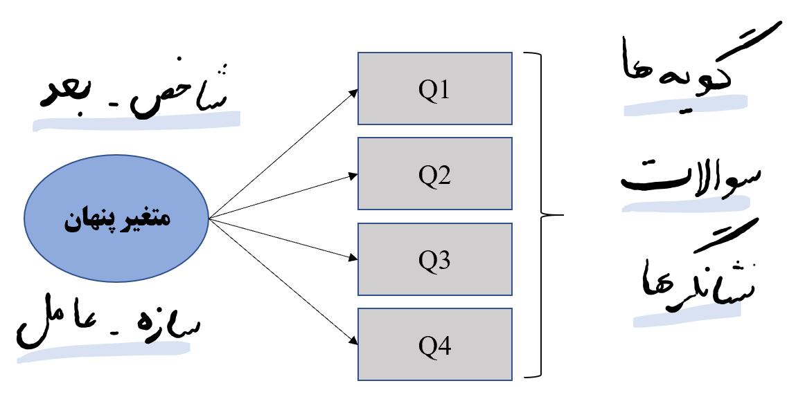 مثال تحلیل عاملی تاییدی