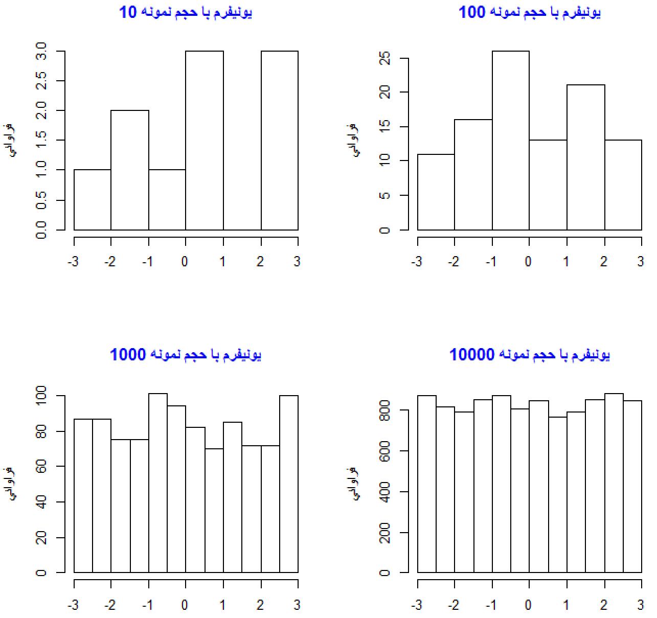 مثال هیستوگرام از متغیر تصادفی یکنواخت