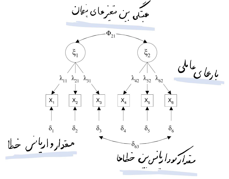 مدل ساده تحلیل عاملی تاییدی