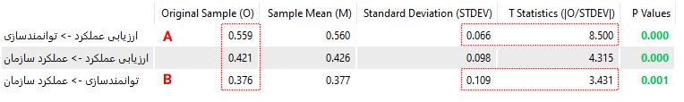 جدول ضرایب رگرسیونی در smartPLS