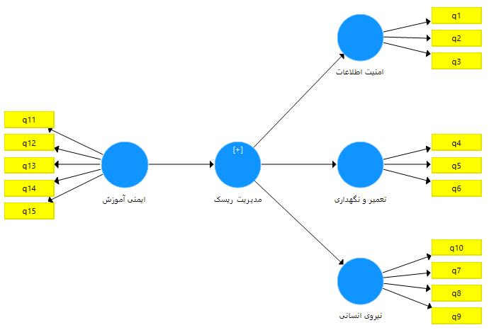 حل مشکل قرمز بودن متغیرها در SmartPLS