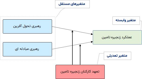 مدل با متغیر تعدیل گر