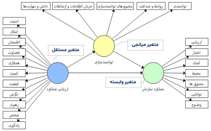 مدل با یک متغیر میانجی