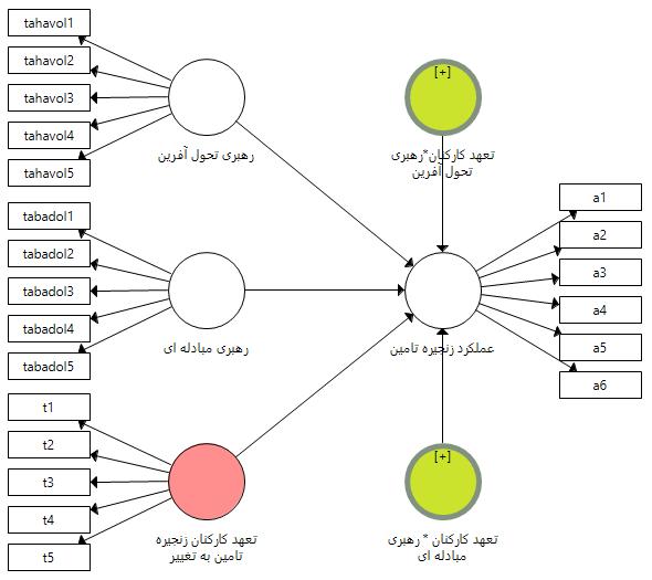 مدل رسم شده با متغیر تعدیل گر