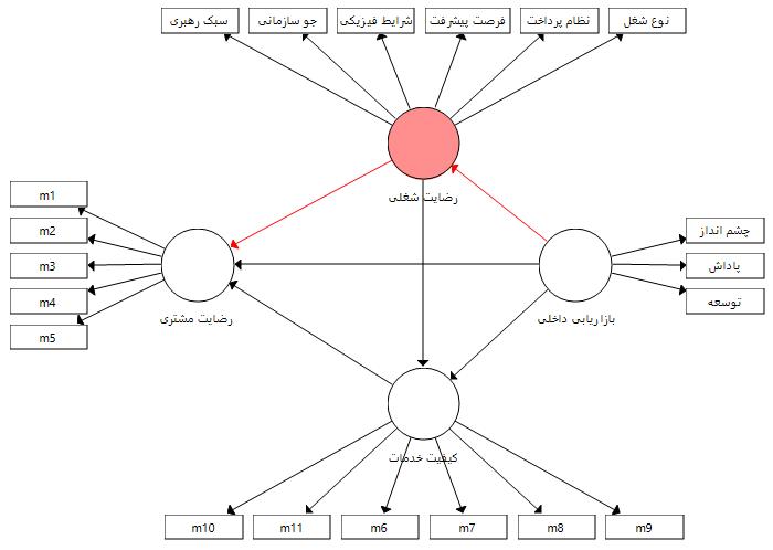 مدل (1) با چند متغیر میانجی