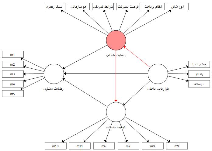 مدل (2) با چند متغیر میانجی