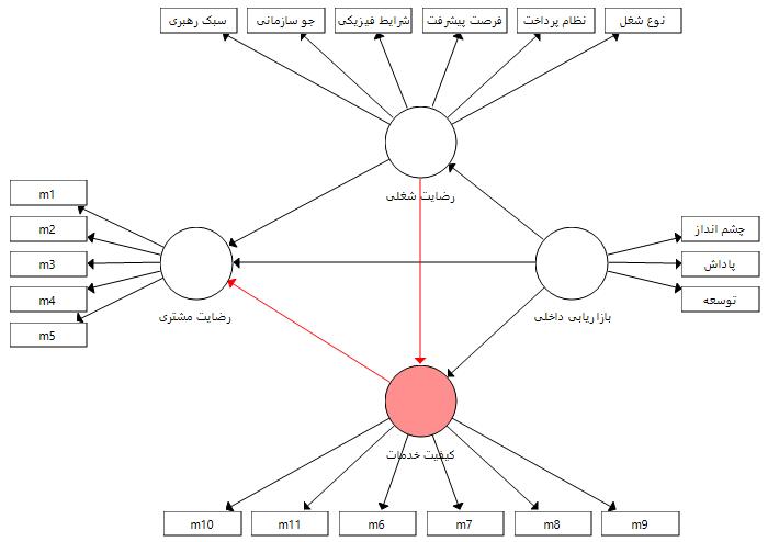 مدل (4) با چند متغیر میانجی