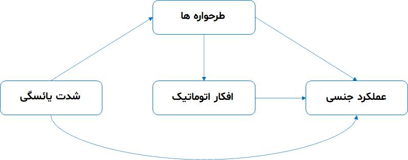 نحوه رسم مدل در Amos