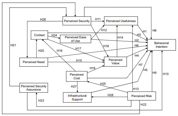 مدل معادلات ساختاری پیچیده