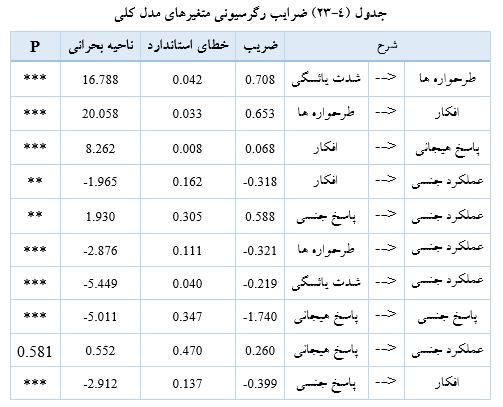 نمونه جدول آماری در پایان نامه