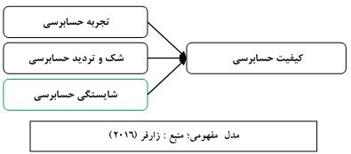 مدل مفهومی پرسشنامه شایستگی حسابرسی