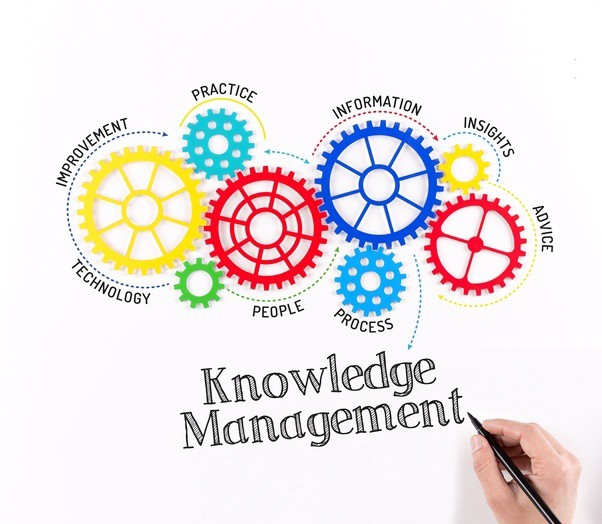 پرسشنامه فرآیندهای مدیریت دانش