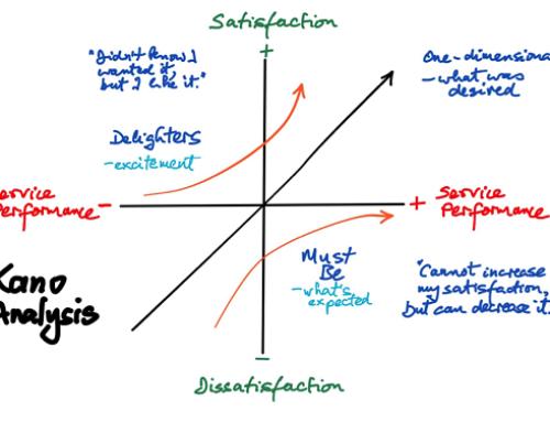 آموزش مدل کانو (دسته بندی عوامل ارزیابی کیفیت خدمات)