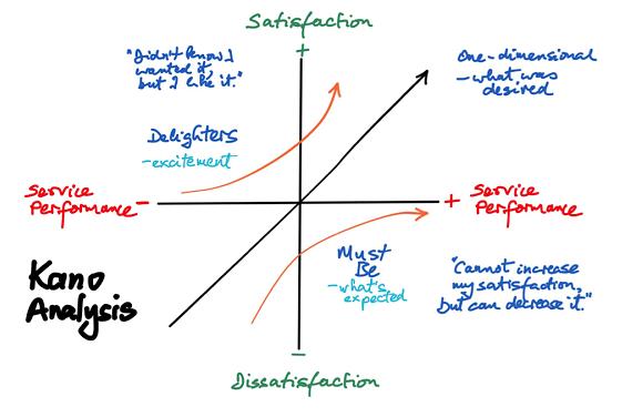 آموزش مدل کانو برای دسته بندی