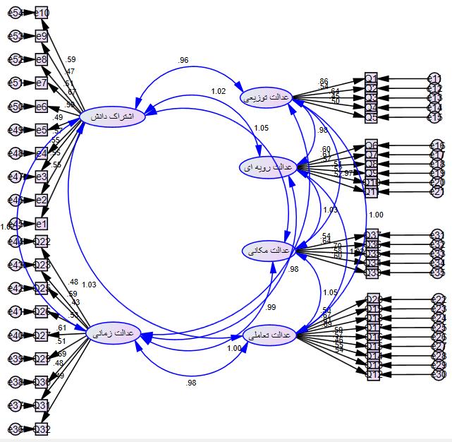 مدل در نرم افزار AMOS