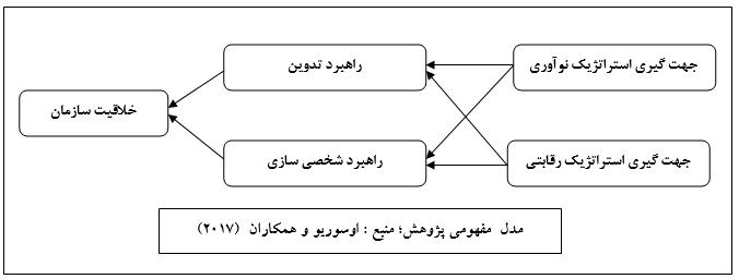 مدل فصل چهارم با نرم افزار SmartPLS