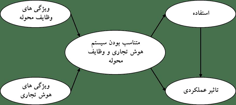 مدل مفهومی پرسشنامه هوش تجاری