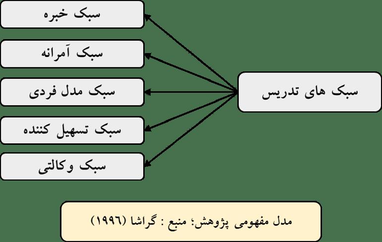 مدل مفهومی سبک تدریس گراشا