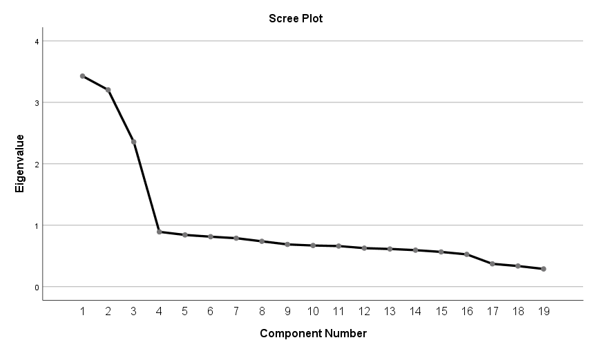 تحلیل عاملی اکتشافی نمونه فایل دوم