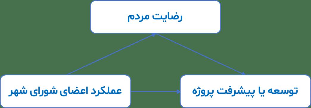 مدل معادلات ساختاری با نقش میانجی