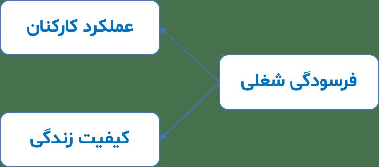 آموزش smartpls